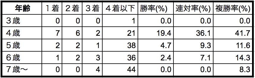 エプソムカップ2018年齢別データ