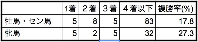 函館スプリントステークス2018性別データ
