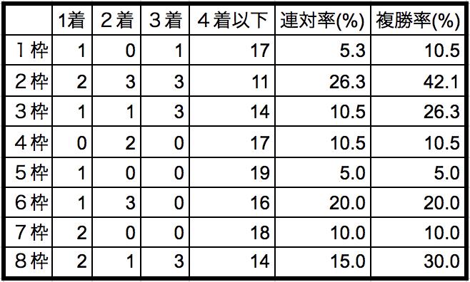 ラジオNIKKEI賞2018枠順別データ