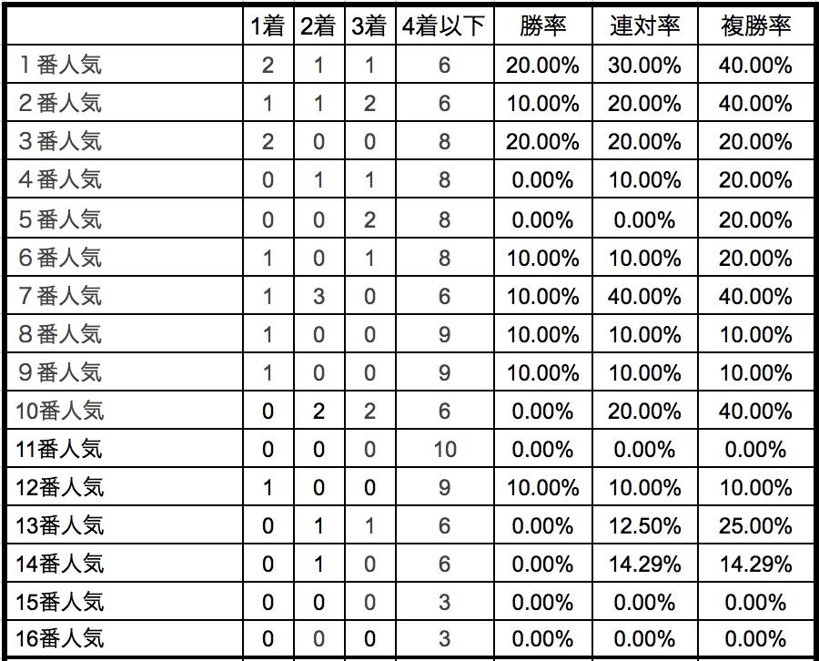 マーメイドステークス2018単勝人気別データ