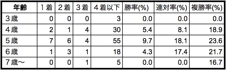 マーメイドステークス2018年齢別データ