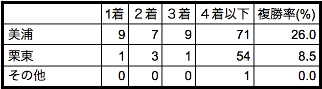 ラジオNIKKEI賞2018所属別データ