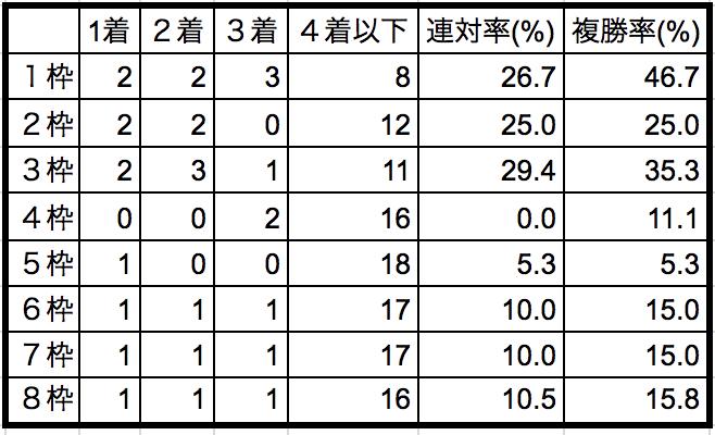 函館スプリントステークス2018枠順別データ