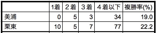 マーメイドステークス2018所属別データ
