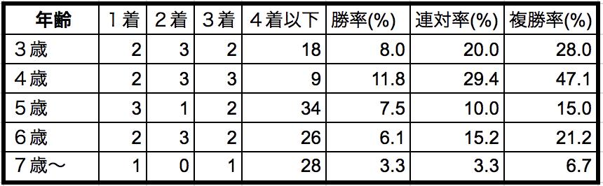 函館スプリントステークス2018年齢別データ