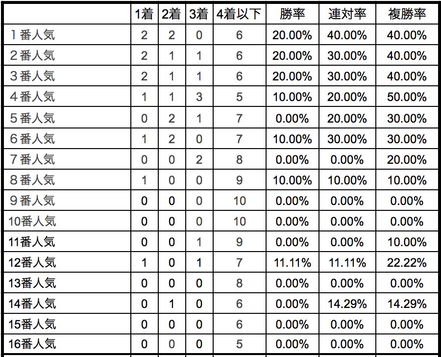 函館スプリントステークス2018単勝人気別データ