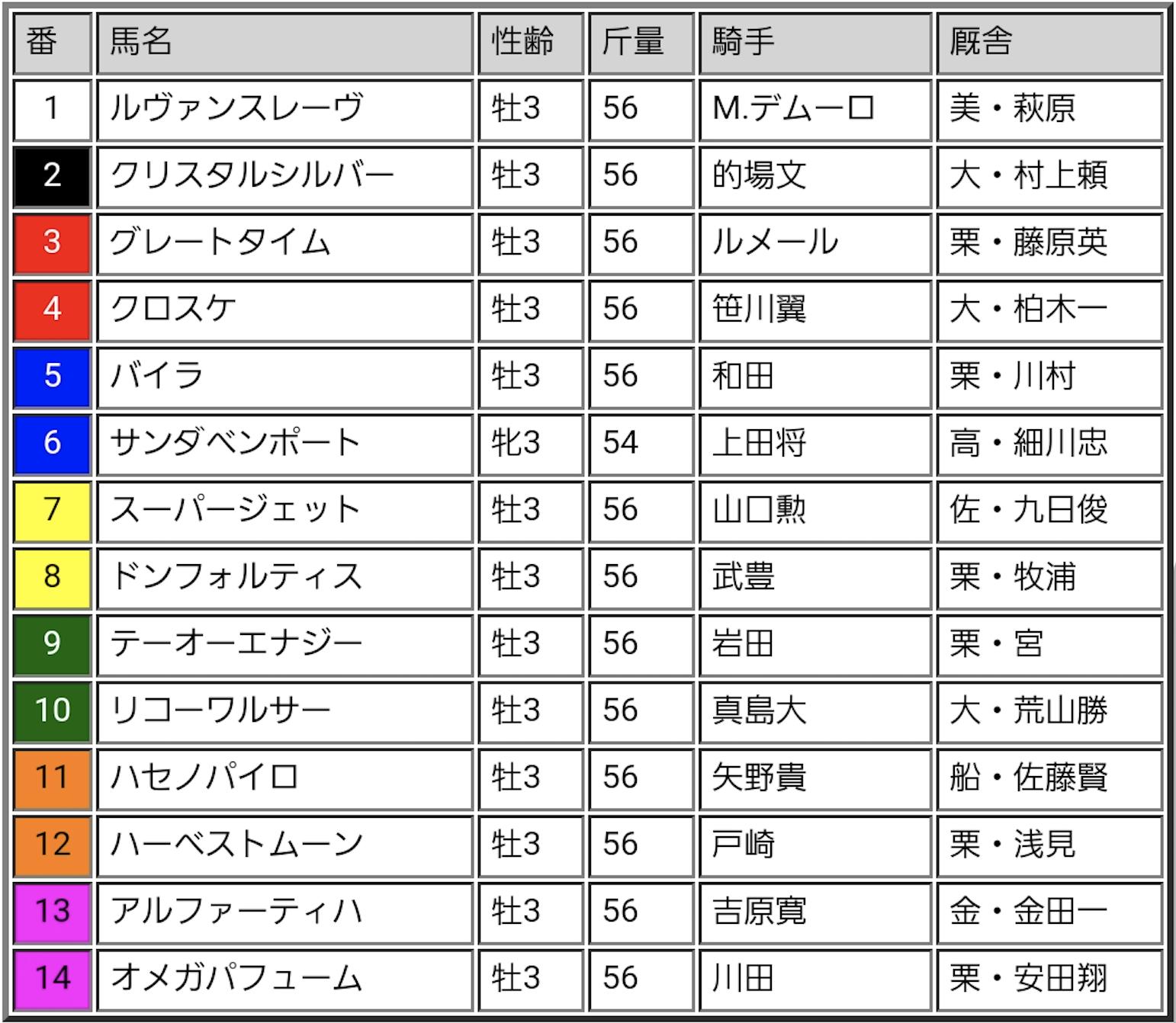 ジャパンダートダービー2018出走表
