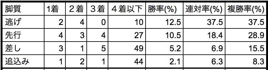 アイビスサマーダッシュ2018脚質別データ