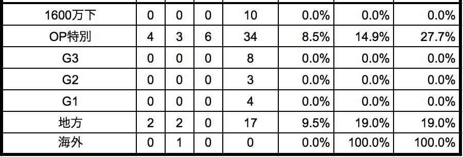 プロキオンステークス2018前走別データ
