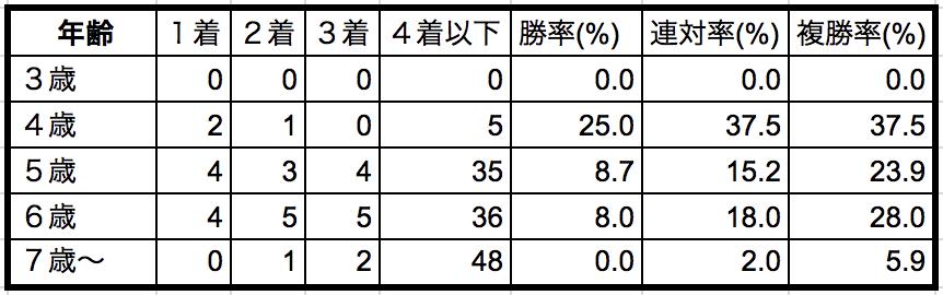七夕賞2018年齢別データ