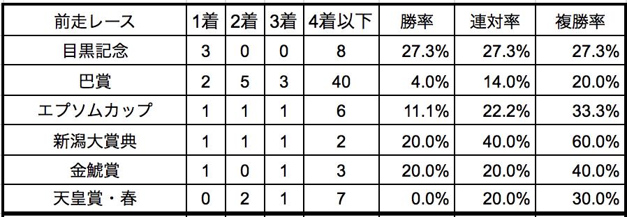 函館記念2018前走別データ