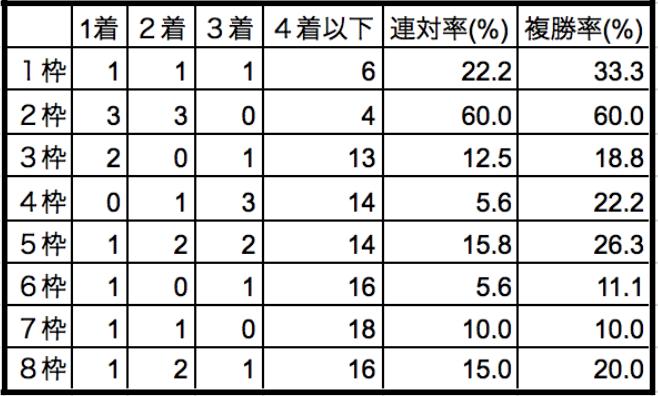 クイーンステークス2018枠順別データ