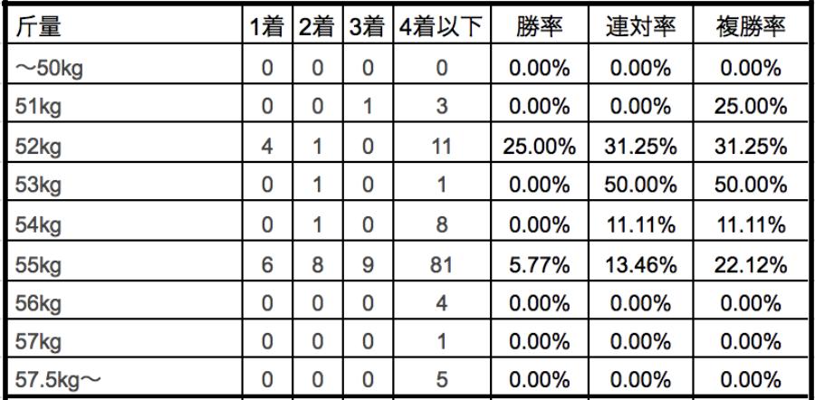 クイーンステークス2018斤量別データ