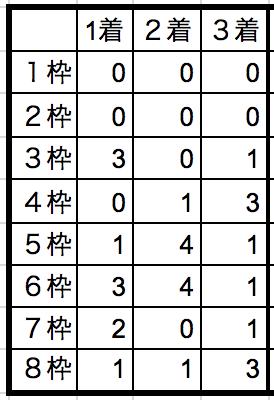 ジャパンダートダービー2018枠順別データ