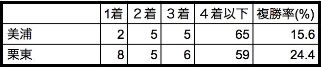 七夕賞2018所属別データ