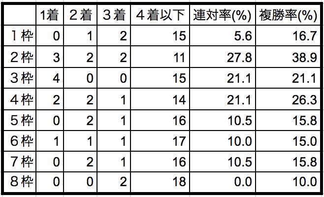 函館記念2018枠順別データ