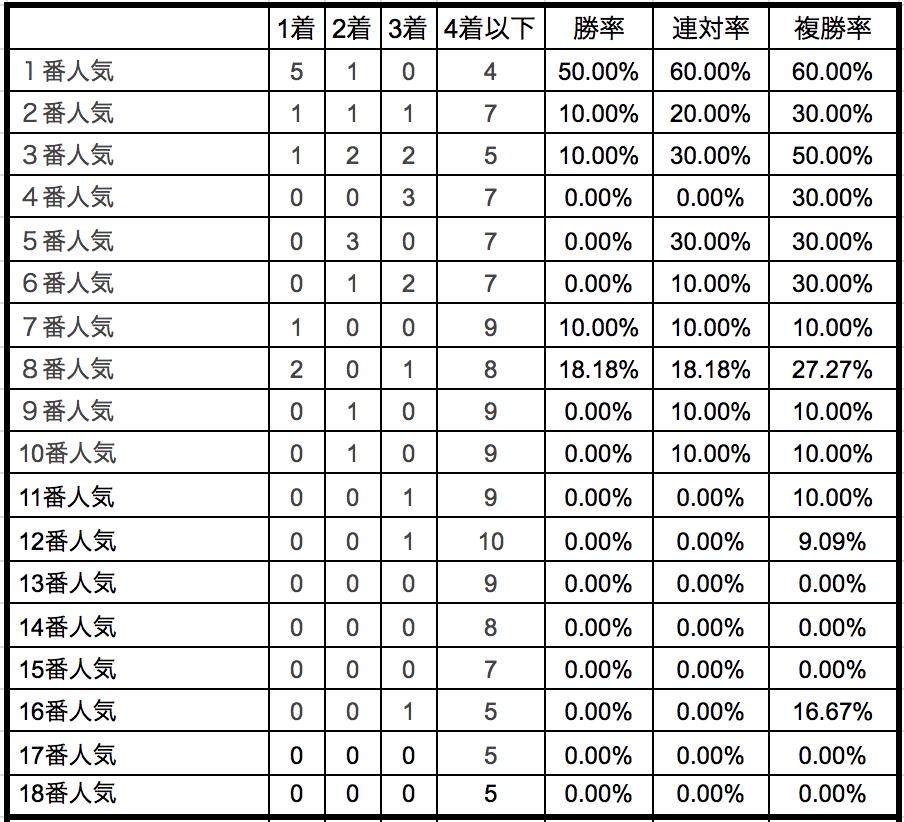 アイビスサマーダッシュ2018単勝人気別データ