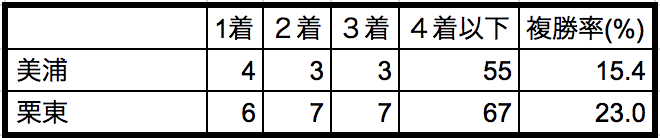 函館記念2018所属別データ