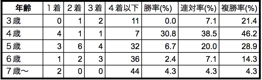 アイビスサマーダッシュ2018年齢別データ