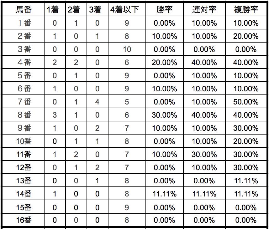 七夕賞2018馬番別データ