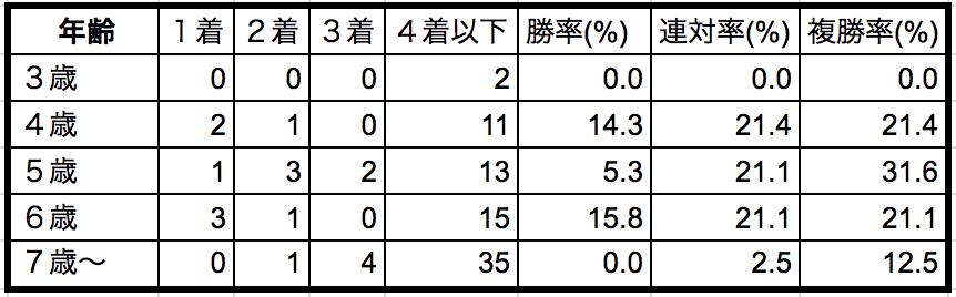プロキオンステークス2018年齢別データ