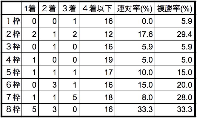 アイビスサマーダッシュ2018枠順別データ