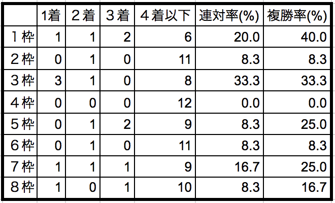 プロキオンステークス2018枠順別データ