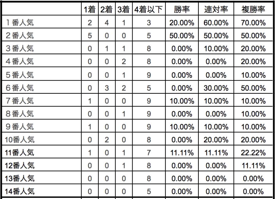 クイーンステークス2018単勝人気別データ