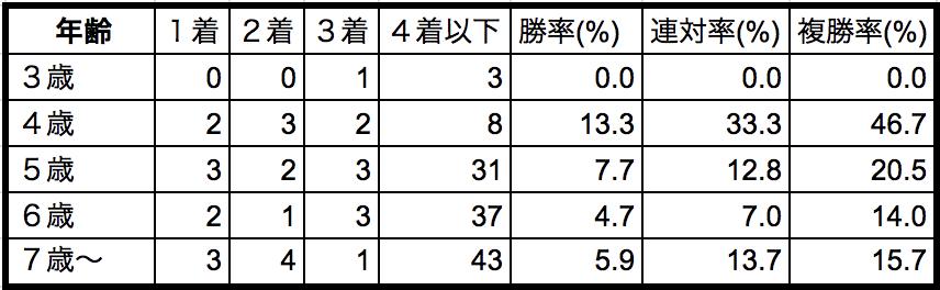 函館記念2018年齢別データ