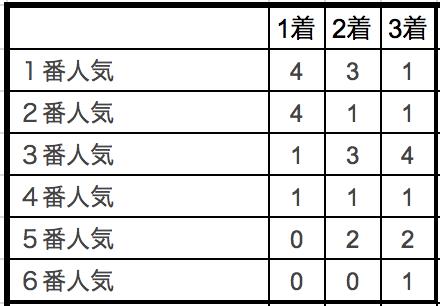 サマーチャンピオン2018単勝人気別データ