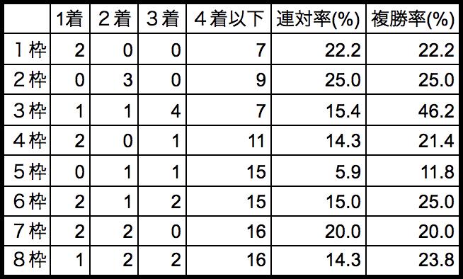 サマーチャンピオン2018枠順別データ