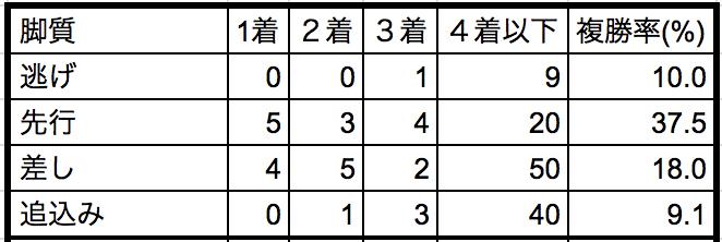 小倉記念2018脚質別データ
