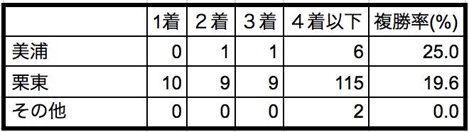 小倉記念2018所属別データ