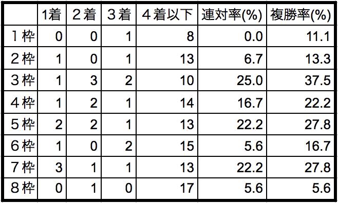 レパードステークス2018枠順別データ