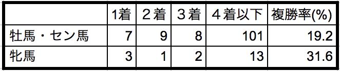札幌記念2018性別データ