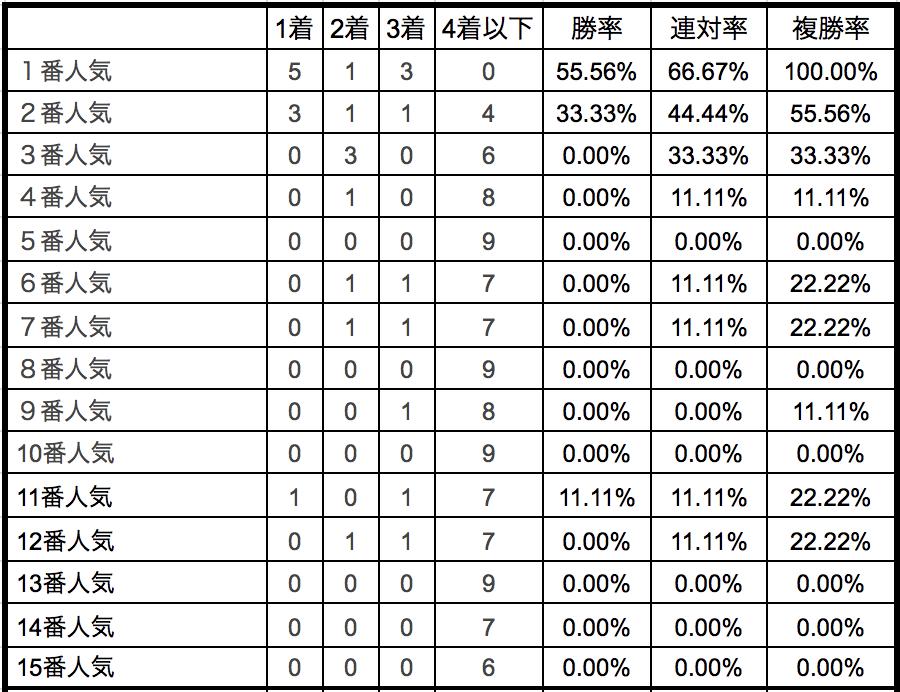 レパードステークス2018単勝人気別データ