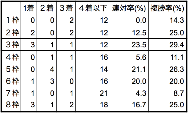 小倉記念2018枠順別データ