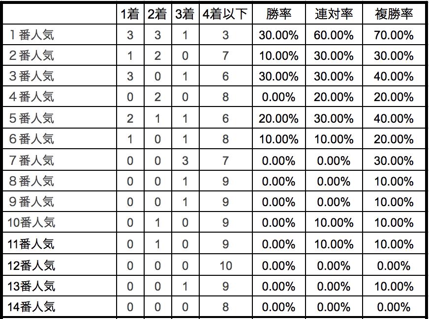 札幌2歳ステークス2018単勝人気別データ