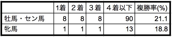 レパードステークス2018性別データ