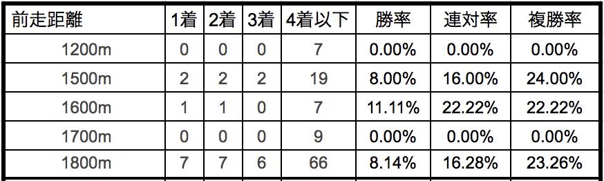 札幌2歳ステークス2018前走距離別データ