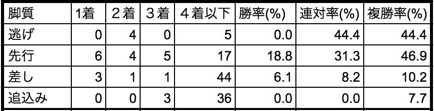 レパードステークス2018脚質別データ