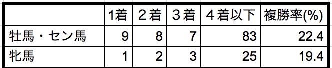 札幌2歳ステークス2018性別データ