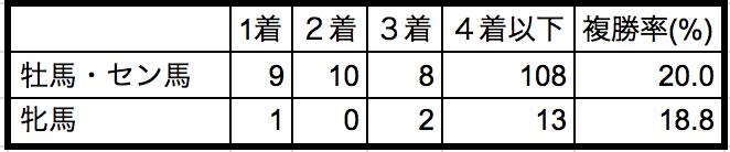小倉記念2018性別データ