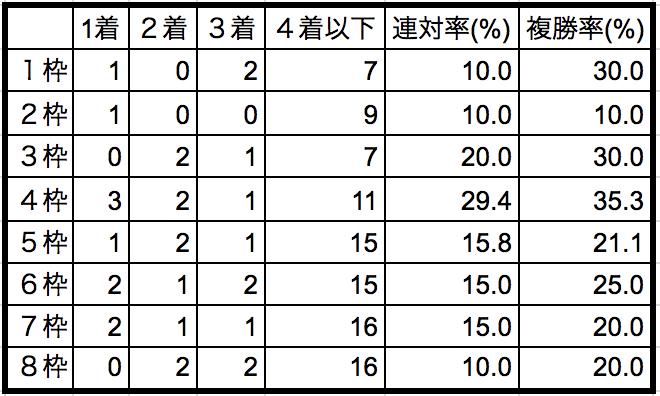 エルムステークス2018枠順別データ