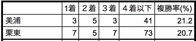 札幌記念2018所属別データ