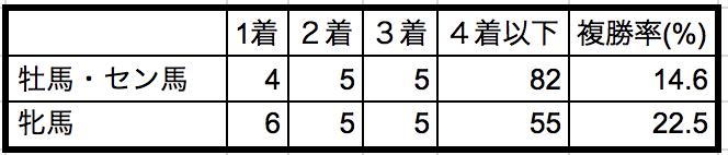 北九州記念2018性別データ