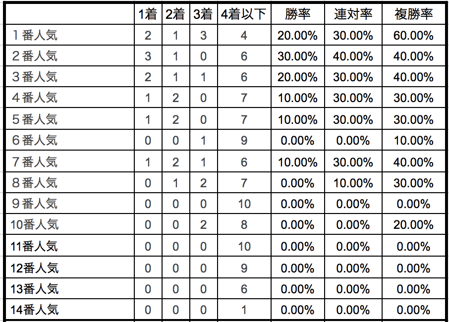 エルムステークス2018単勝人気別データ