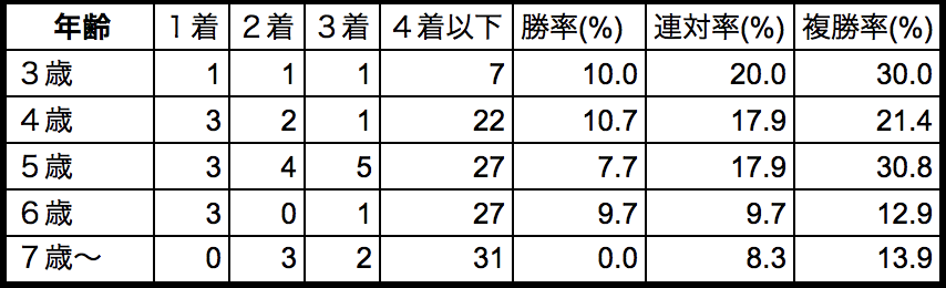 札幌記念2018年齢別データ