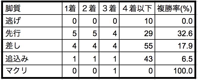 北九州記念2018脚質別データ