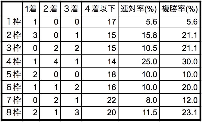 北九州記念2018枠順別データ